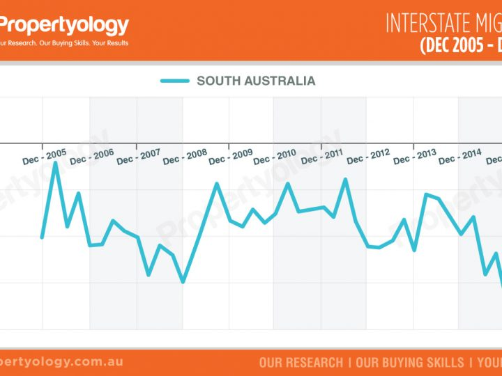 South Australia Interstate Migration (Dec 2005 – Dec 2015)