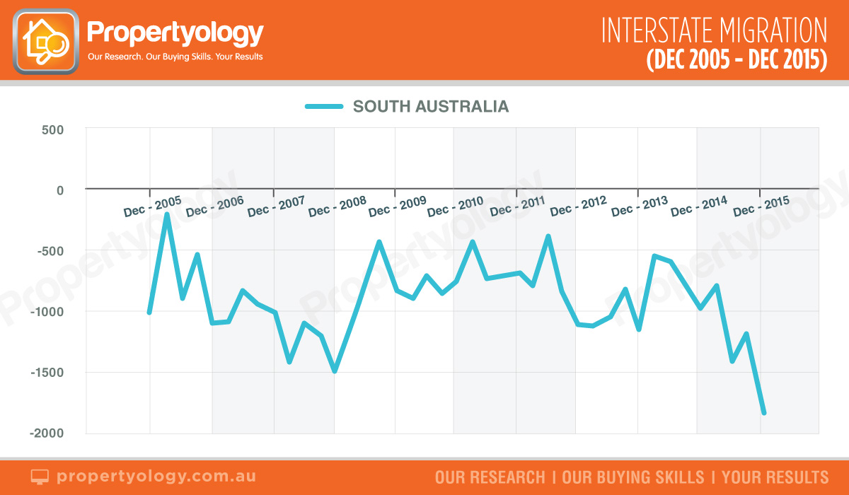 propertyology-SA-Interstate-migration-dec-05-dec-15
