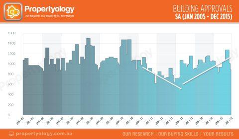 Propertyology-SA-building-approals-jan-05-dec-15