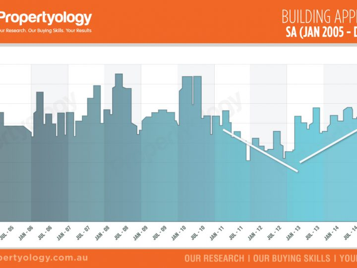 South Australia Building Approvals (Jan 2005 – Dec 2015)