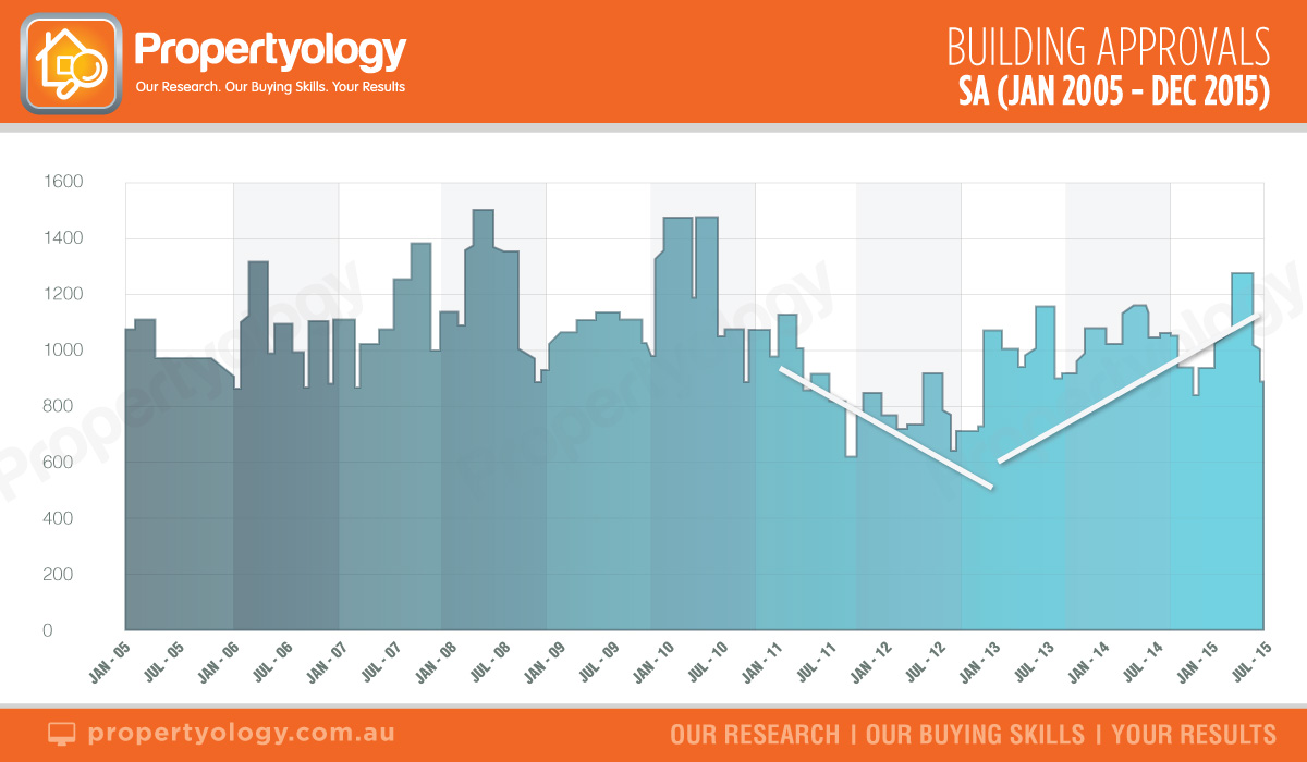 Propertyology-SA-building-approals-jan-05-dec-15