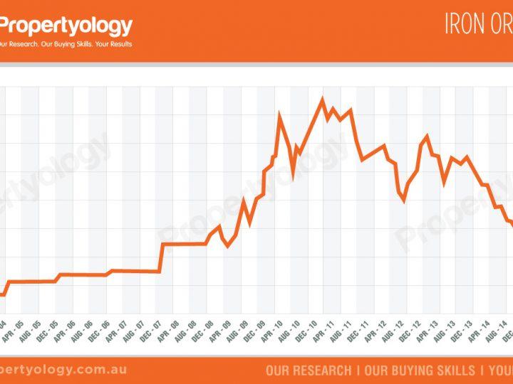 Iron Ore Price (USD$)