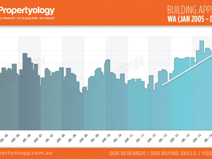 Western Australia Building Approvals (Jan 2005 – Dec 2015)