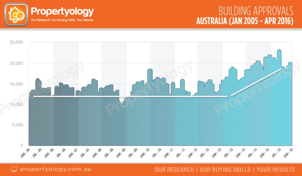 BuildingApprovals_Aust_2005 propertyology brisbane real estate