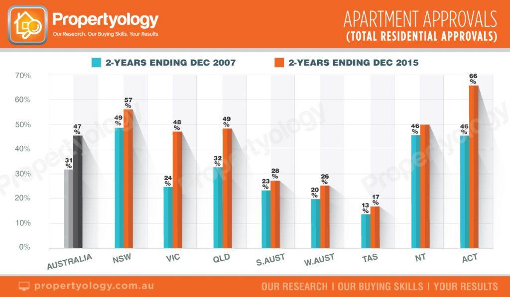 BuildingApprovals_DwellingStyle_2007-2015 propertyology brisbane real estate