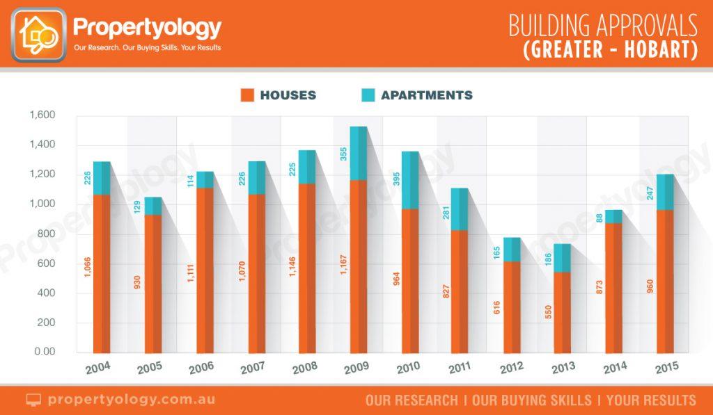 BuildingApprovals_Hobart_2004-2015 propertyology brisbane real estate