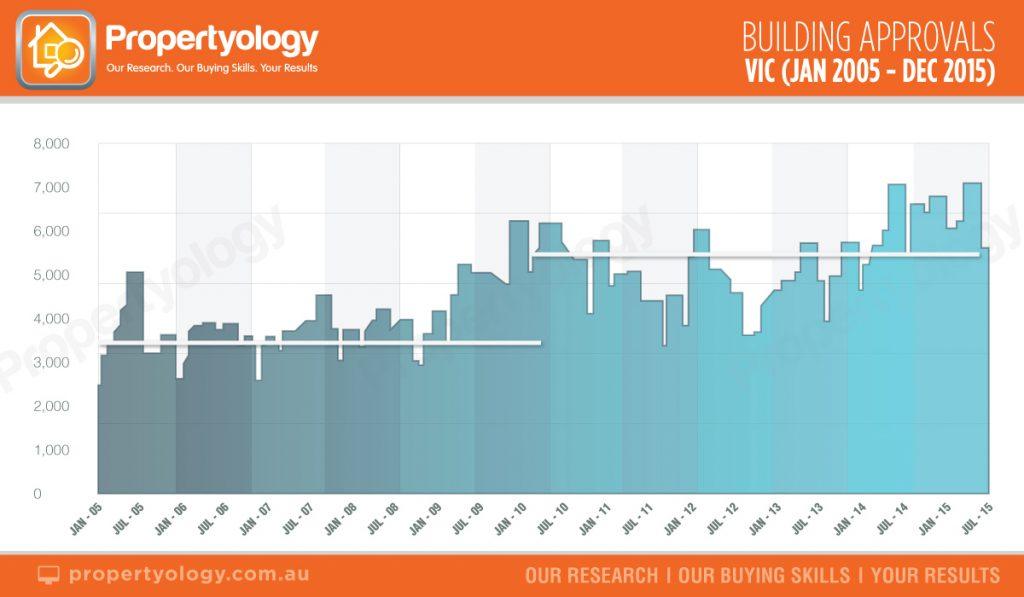 BuildingApprovals_Vic_2005-2015 propertyology brisbane real estate
