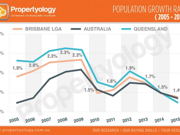 Population Growth Rate (2005-2015)