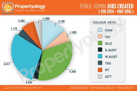 propertyology-public-admin-jobs-created-2014-2016