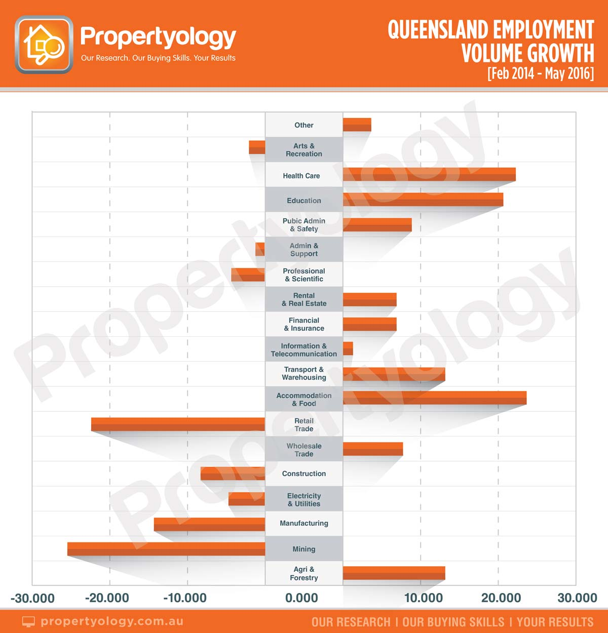 propertyology-queensland-employment-volume-growth-feb-2014-may-2016