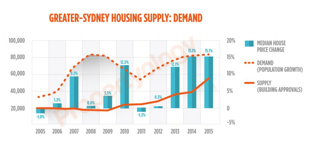 Sydney_Supply-Demand_Watermark_2005-2015-propertyology brisbane real estate