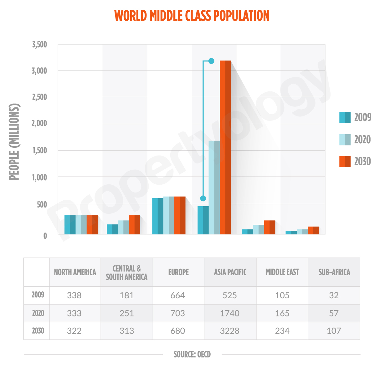 world-middle-class-forecast-draft-1-large-table