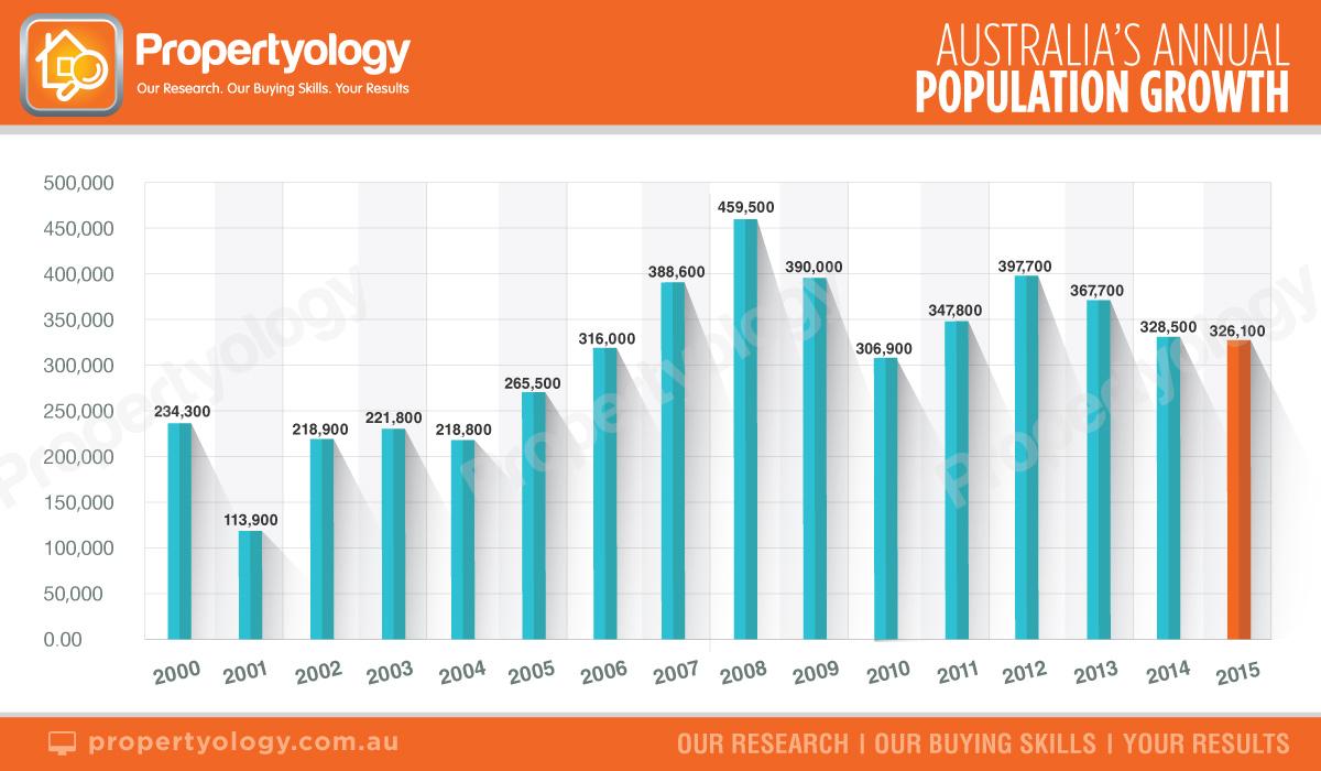 population_2000-2015