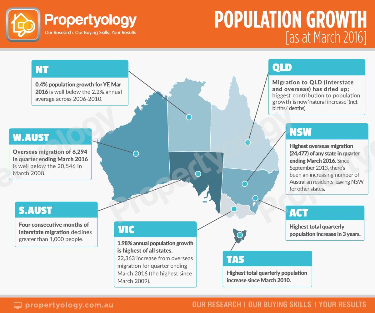 population_statesummary_watermark_2016-3