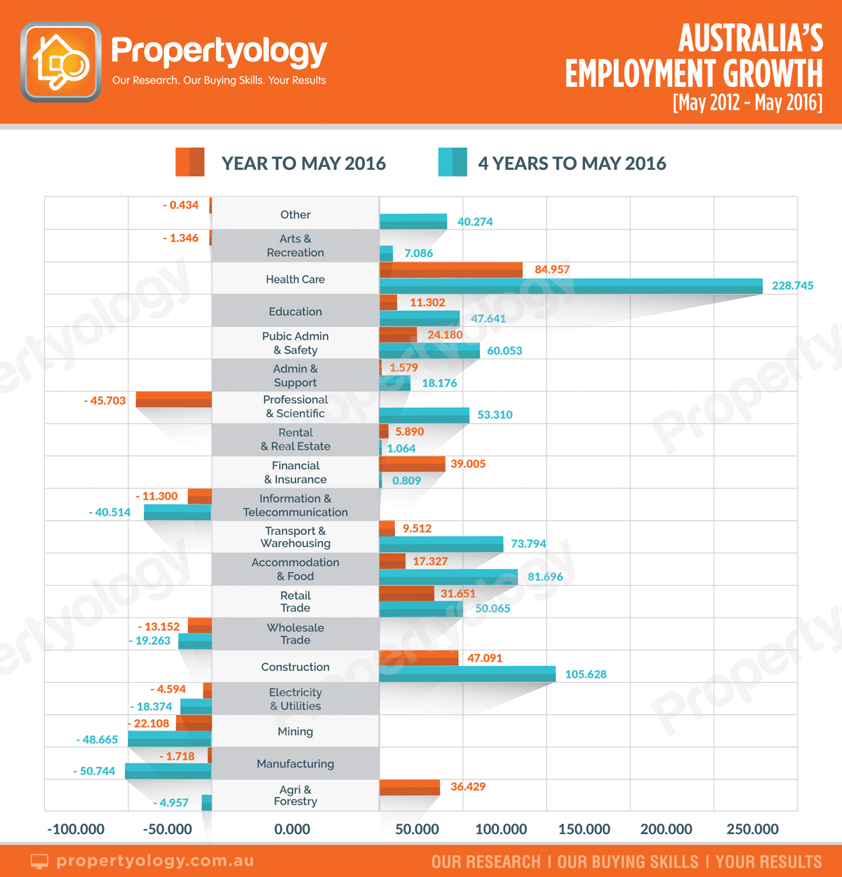 propertyology-australia-employment-volume-growth-with-watermarks