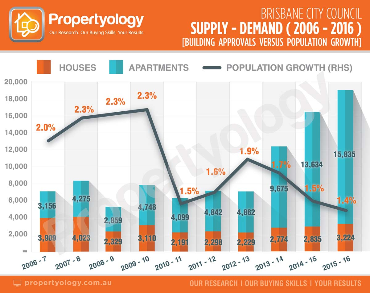 propertyology-brisbane-city-council-supply-and-demand-06-16-with-watermark-02-56-web