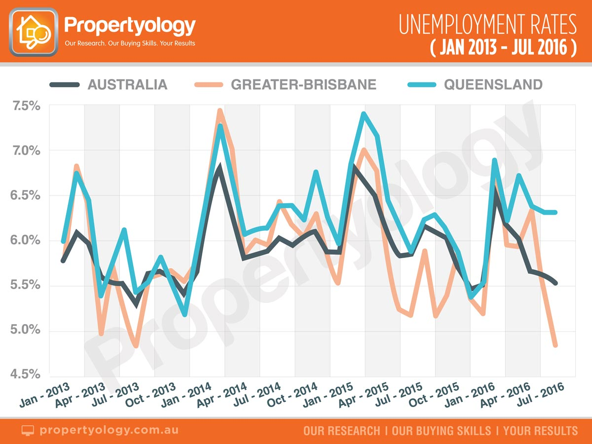 propertyology-unemployment-rates-jan-13-jul-16-with-watermark-web