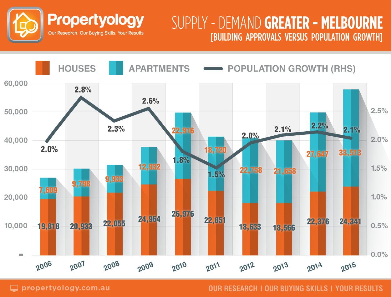 a_melbourne_supplydemand_2006-2015