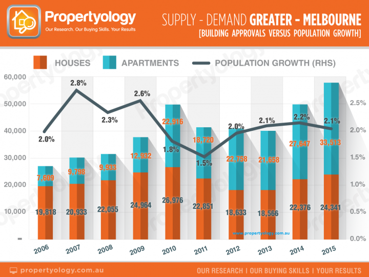 Supply and Demand in Greater Melbourne