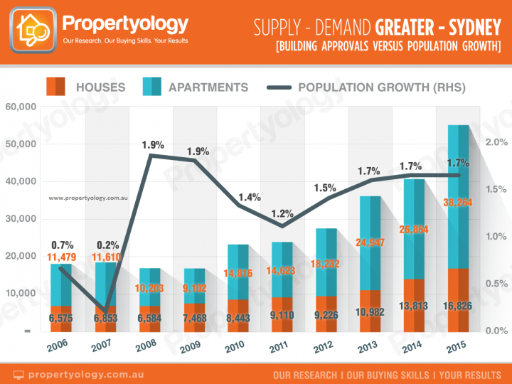 Supply and Demand in Greater Sydney