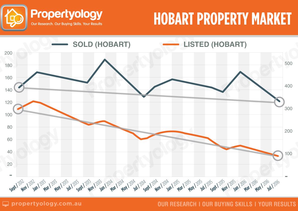 Propertyology brisbane real estate market Hobart to outperform Sydney and Melbourne