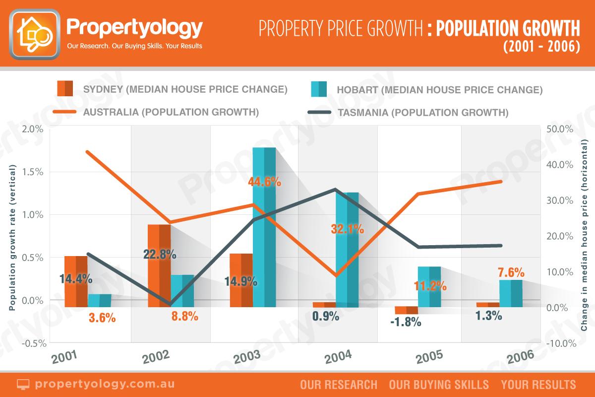 propertymarket_price-population_2001-2006_watermark