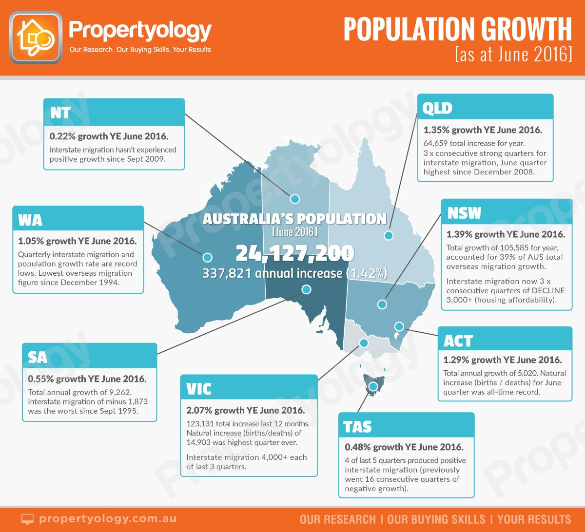 population_statesummary_watermark_2016-6