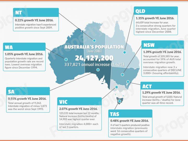 Population Records Broken