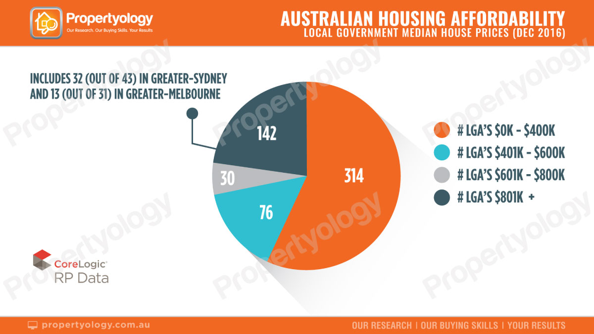 propertyology-real-estate-buyers-housing-affordability-graph-01 (1)