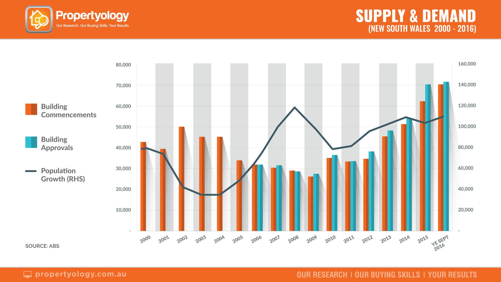 Presentation-Supply&Demand_NSW-1920x1080