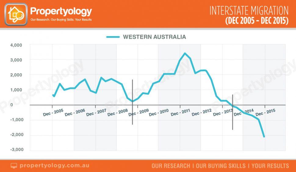 Propertyology-WA-interstate-migration
